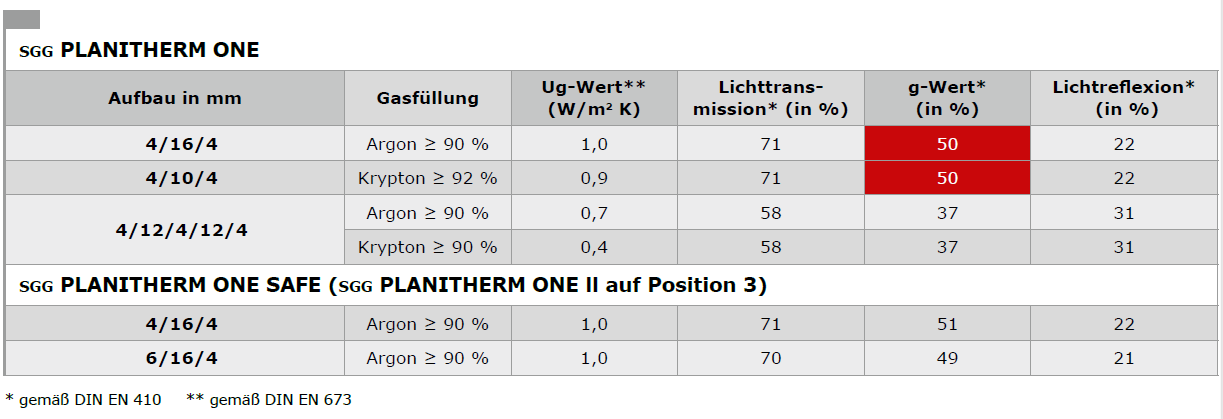 Performance-SGG PLANITHERM ONE