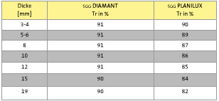 Performance-SGG DIAMANT